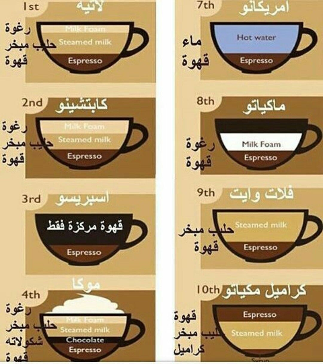 Pin By Thanaa Alabadi On 3atii Coffee Drink Recipes Finger Food Desserts Diy Food Recipes