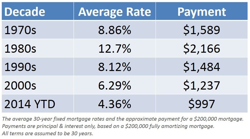 Mortgage 200k