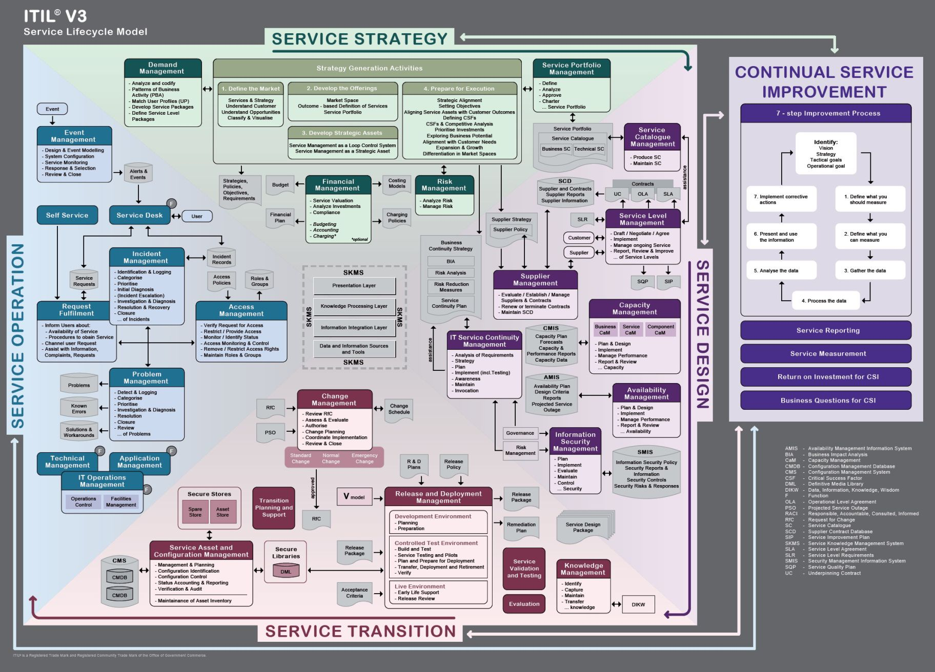 Itil v3 service lifecycle model technology pinterest for Itil v3 templates