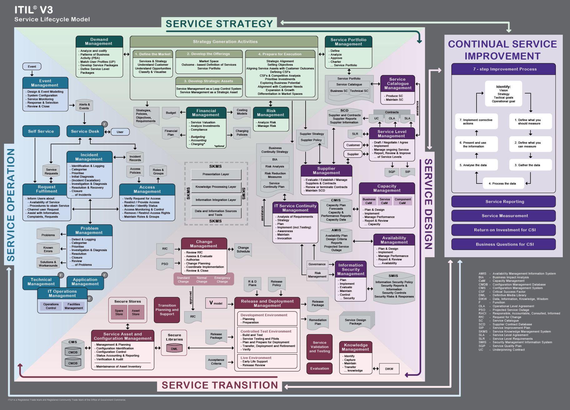 itil v3 templates - itil v3 service lifecycle model