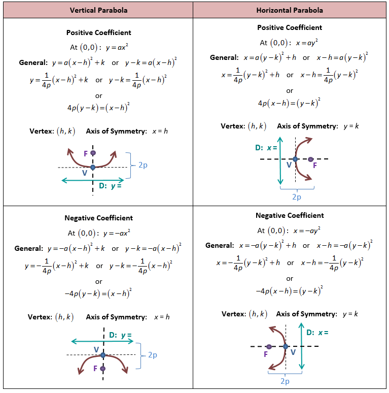 Image Result For Lists Of Standard Form Of A Parabola Mathematics