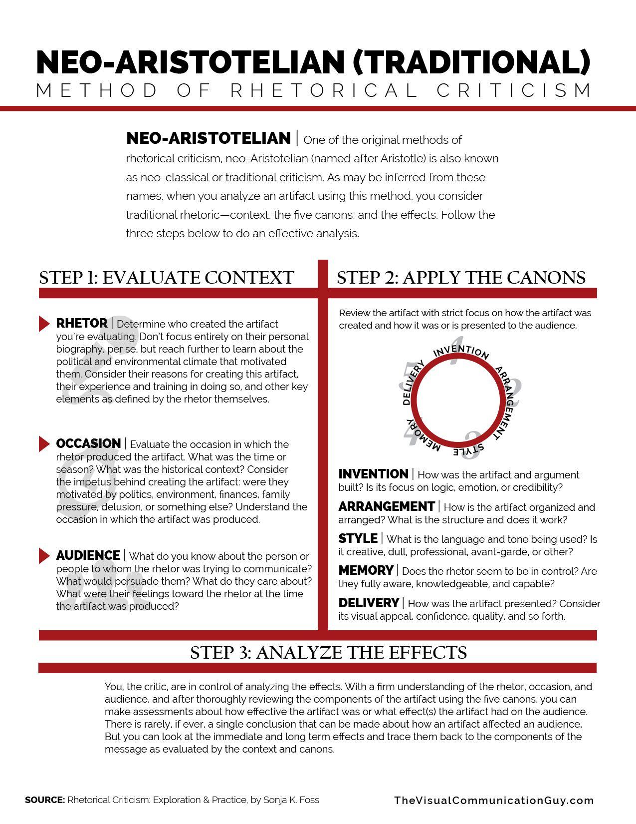 Neo Aristotelian Method Of Rhetorical Criticism The Visual Communication Guy Designing Writing And Commun Rhetoric Ap Language Ap Language And Composition