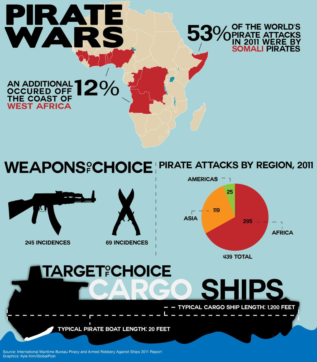 The Pirate Wars An In Depth Look At An African Quandry Pirates War Cargo Shipping