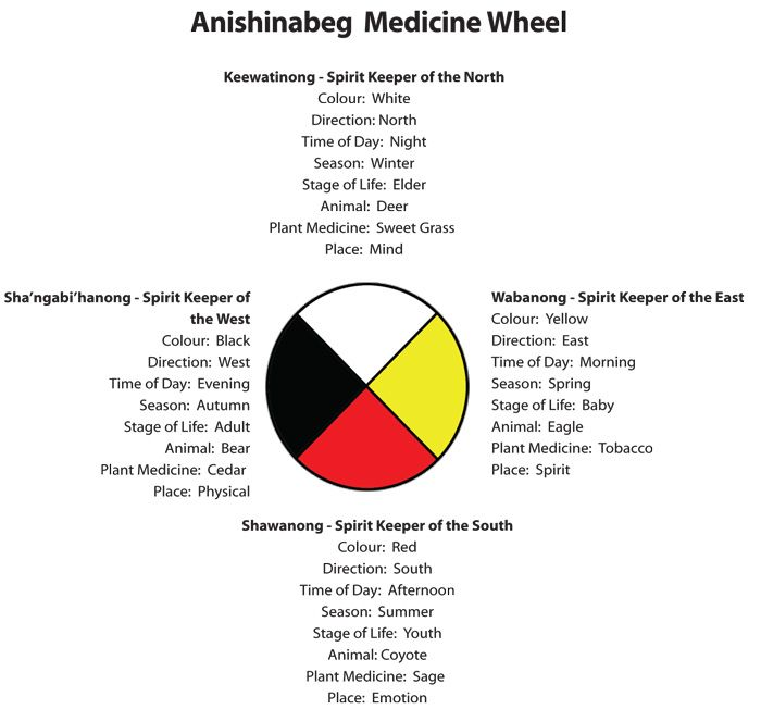 lakota symbolism of the circle It has a circle of rocks  medicine wheel symbol  there is no certainty as to the meaning and function of the medicine wheel and different native american.