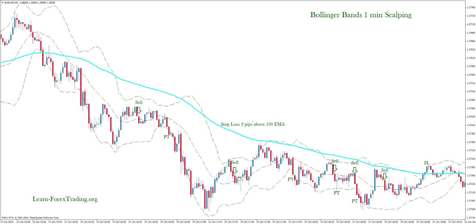 Bollinger Bands 1 Min Scalping Learn Forex Trading
