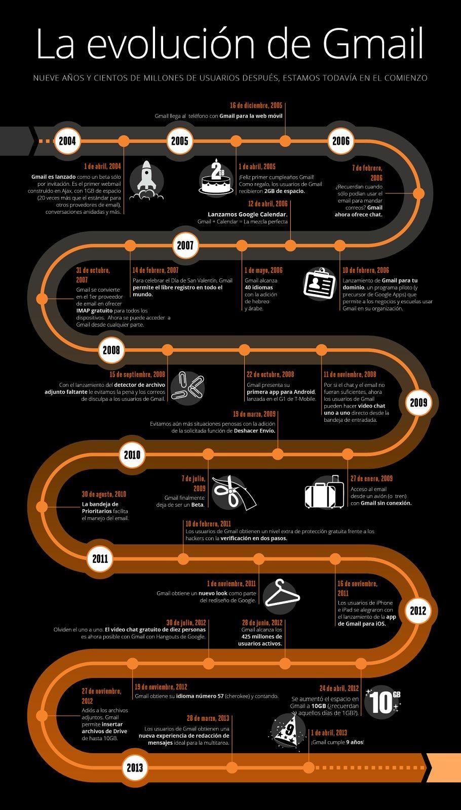 Infographic Infografia Gmail Evolution La Evolucion De Gmail