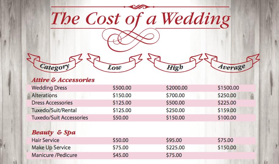 List Of Wedding Expenses Houston Weddings Woodlands Bride Wedding Expenses Wedding Costs Average Wedding Costs