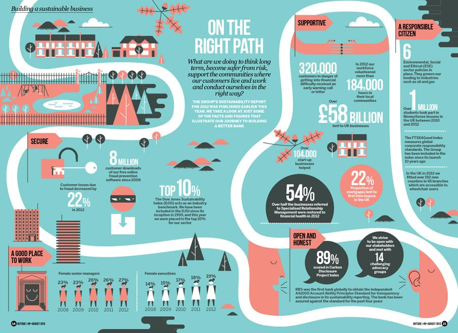 Annual Report Illustration  At A Glance  Annual