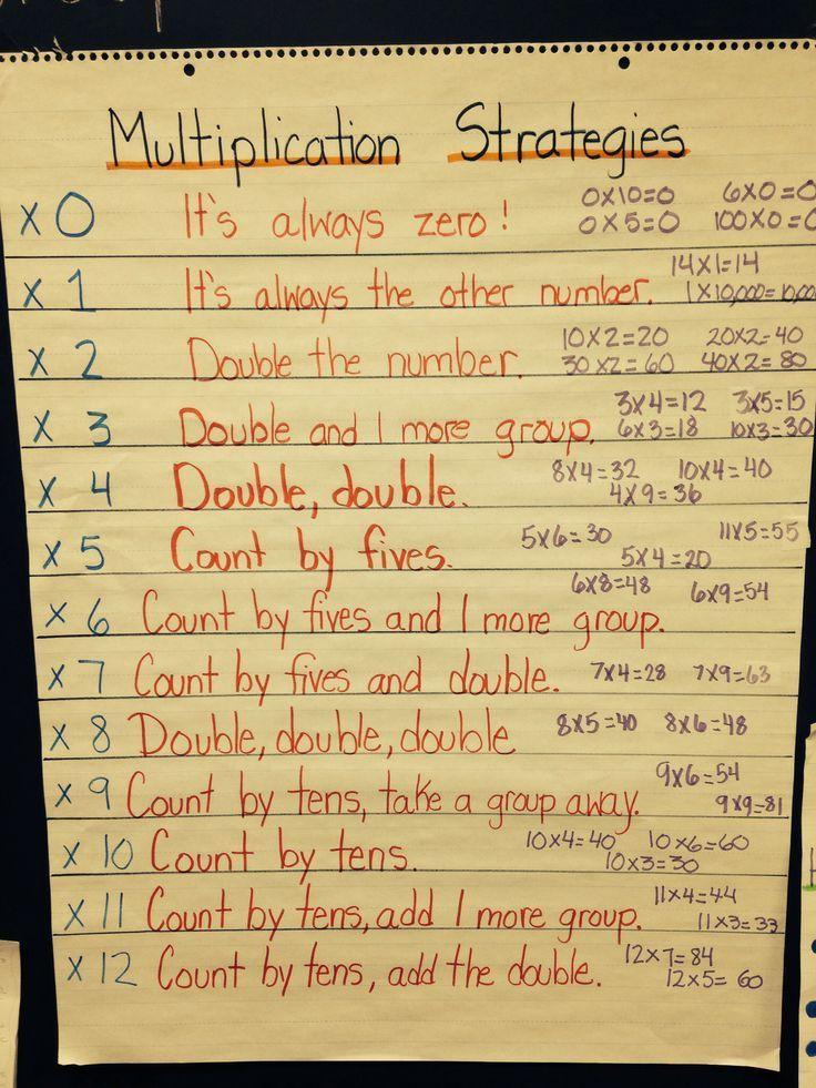 Multiplication Fact Strategies School Pinterest Multiplication