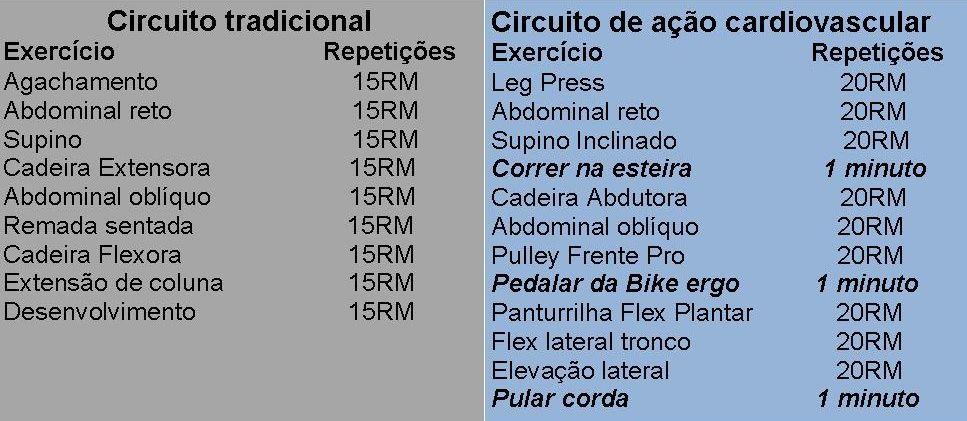 Circuito Forca e Circuito De accao Cardiovascular!