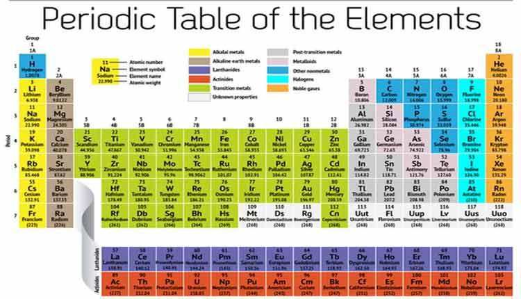 a new periodic table stating the elements as per their use