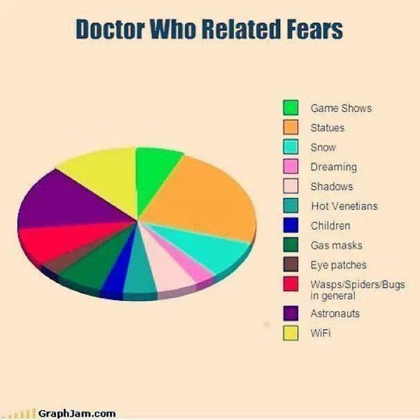 How Many Doctor Who Related Phobias Do You Have  Chart Scarves