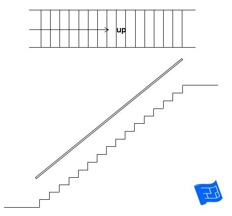 Types Of Stairs Types Of Stairs Staircase Design Stairs