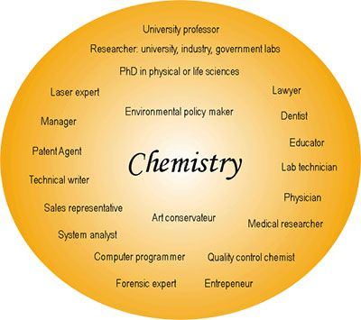 Chemistry fields - a new one is one this  Art conservateur