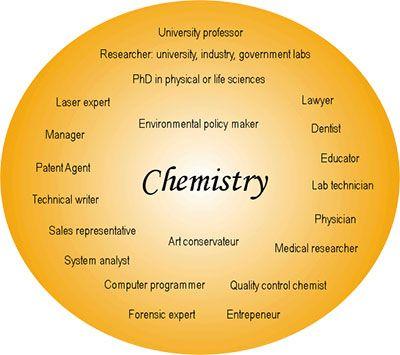fun chemistry jobs