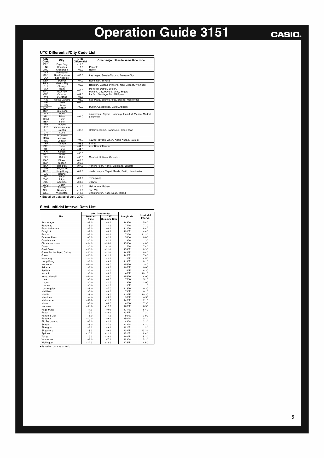 Page 5 of the owner's manual for the Casio Module number