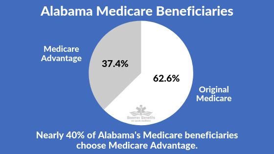 Alabama Medicare Supplements Medicare Supplement Medicare