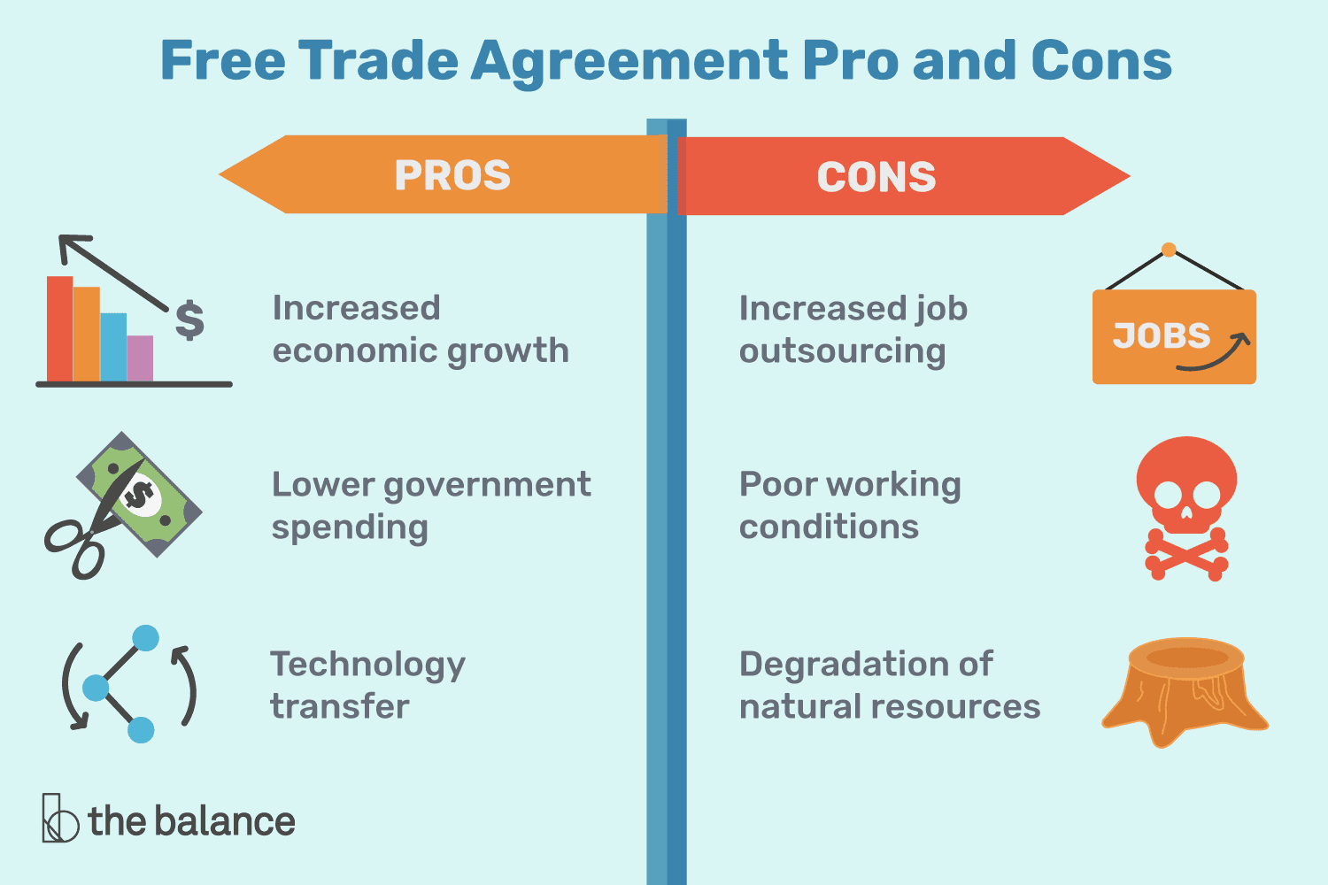7 Pros And Cons Of Trade Agreements