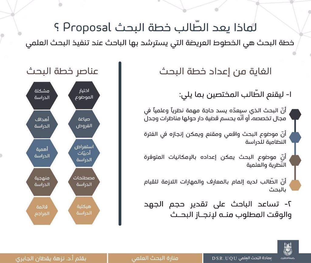 مهارات أهمية خطة البحث Proposal البحث العلمي الدراسات العليا Life Skills Business Notes Positive Notes