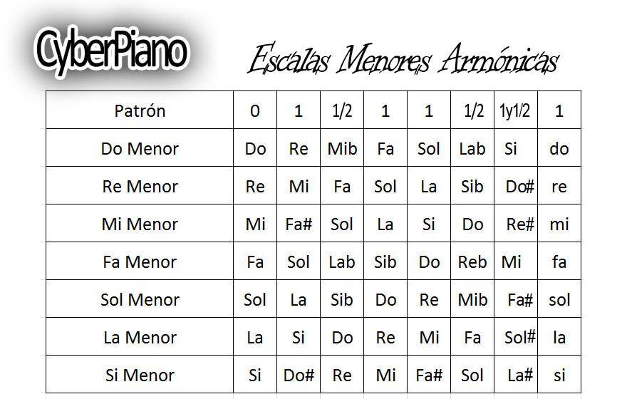 Escalas Menores Armonicas Jpg 873 567 Piano Music Lessons Music Lessons Piano Chords