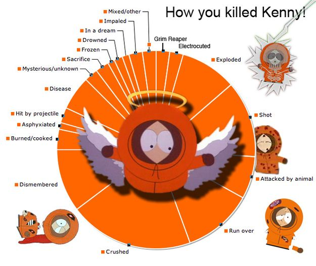 Kenny has died over 80 times to date. | 22 Surprising ...