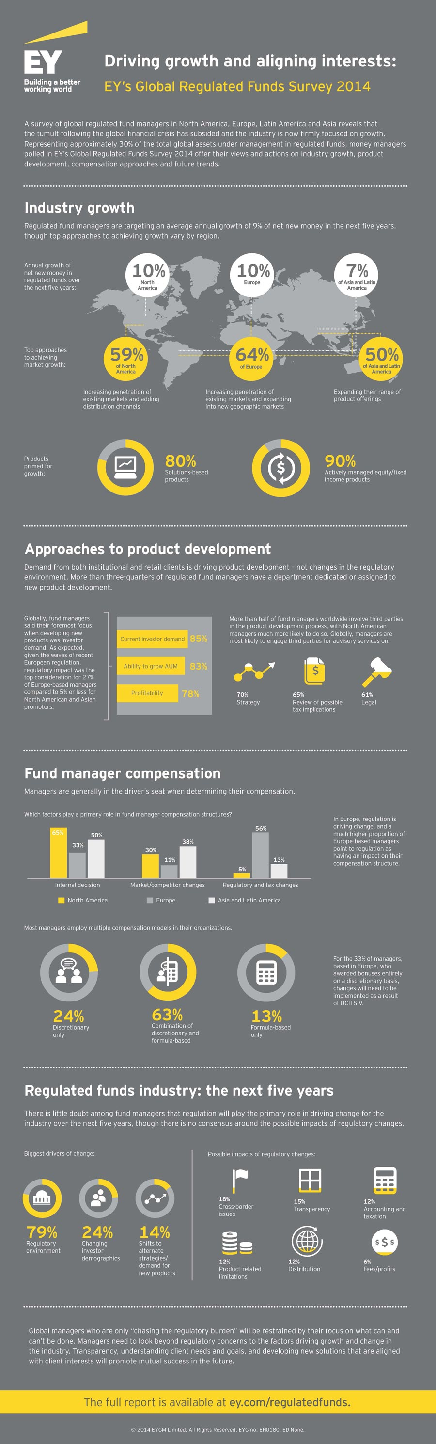 Driving growth and aligning interests: #EY's Global regulated funds survey 2014.