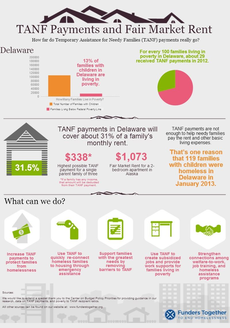Delaware TANF payments do not cover Fair Market Rent