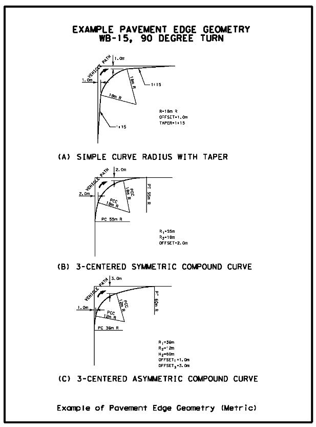 Example of Pavement Edge Geometry (Metric). | Common ...
