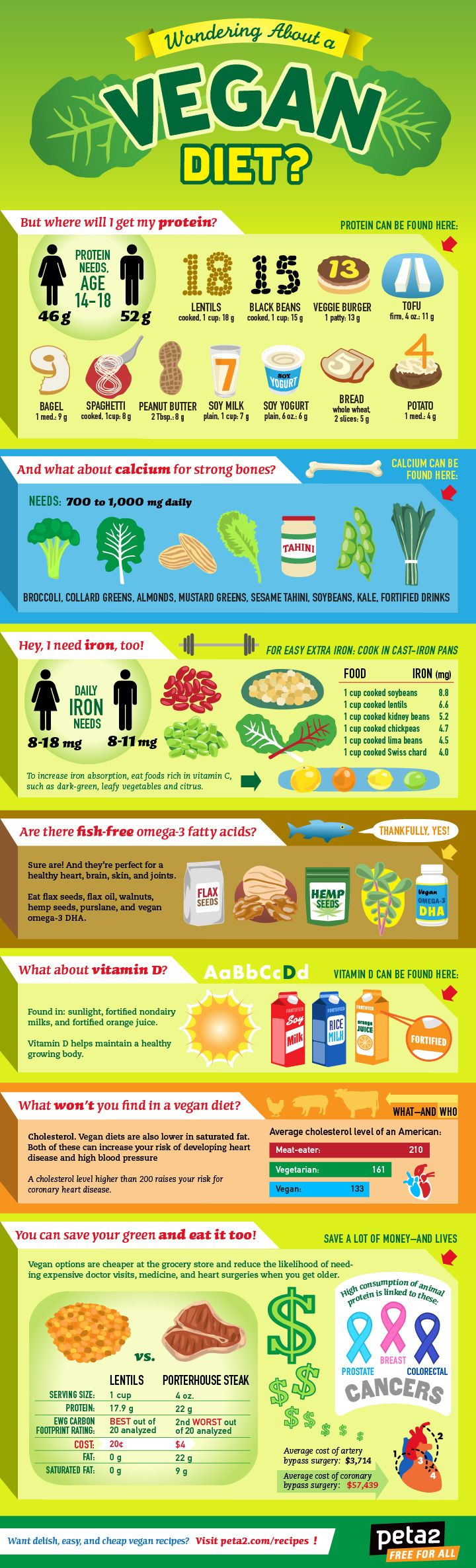 "peta2 ""Wondering About A Vegan Diet?"" inforgraphic, I'm not going vegan but it's nice to see where to get protein without meat."