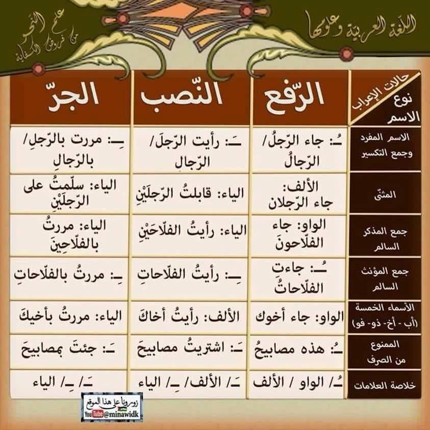 Pin By Lara Zawdeh On عربي Learning Arabic Arabic Language Learn Arabic Online