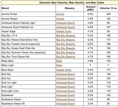 Domestic Beer Calorie Chart