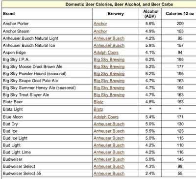 Domestic Beer Calorie Chart Calories Beer Calorie
