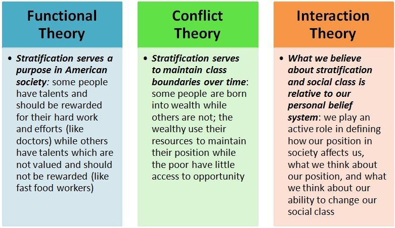 Sociological Theories Social Work Theories Sociology Theory Psychology Studies