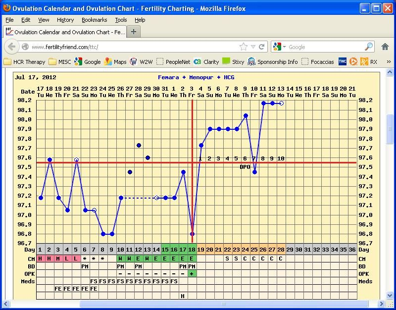 Triphasic Temperature Chart And Early Signs Of Pregnancy