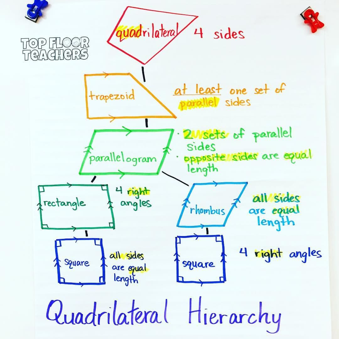 Teach Besides Me Quadrilateral With One Set Of Parallel Sides