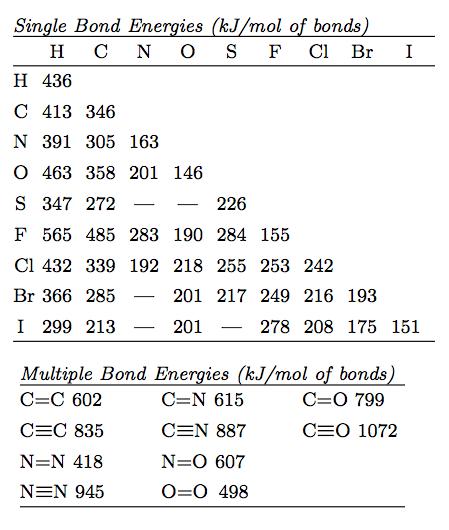 Bond Energies Chemistry Thermo Pinterest Chemistry