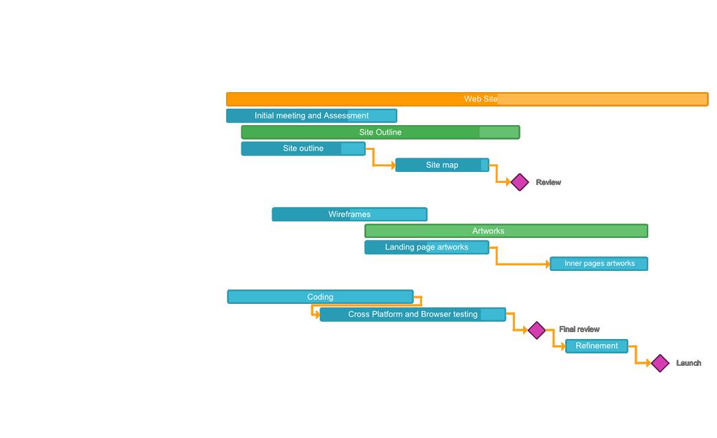 Online Gantt chart for project planning | GanttPRO | Data By Day ...