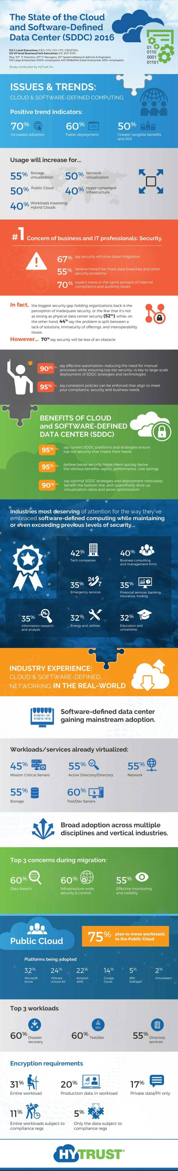 2016 State of the Cloud and SDDC Study (Infographic)