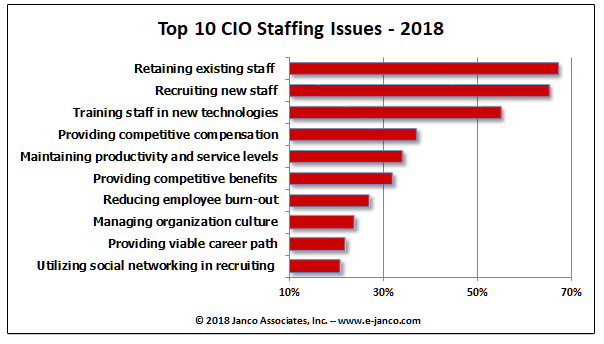 Top 10 Cio Staffing Issues 2018 With The Economy Improving Staff And Staffing Issues Are Front And Center For Many C Marketing Jobs Staff Training Staffing