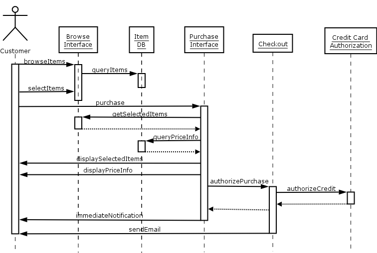 Sequence Diagram For Online Shopping Cloud Service Sequence Diagram Diagram Diagram Online