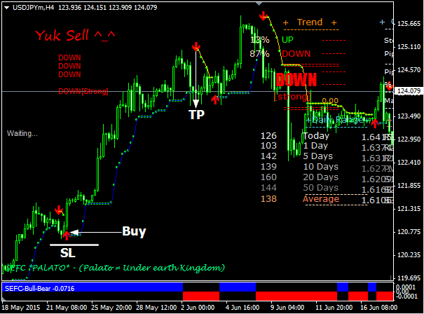Effective forex trading method