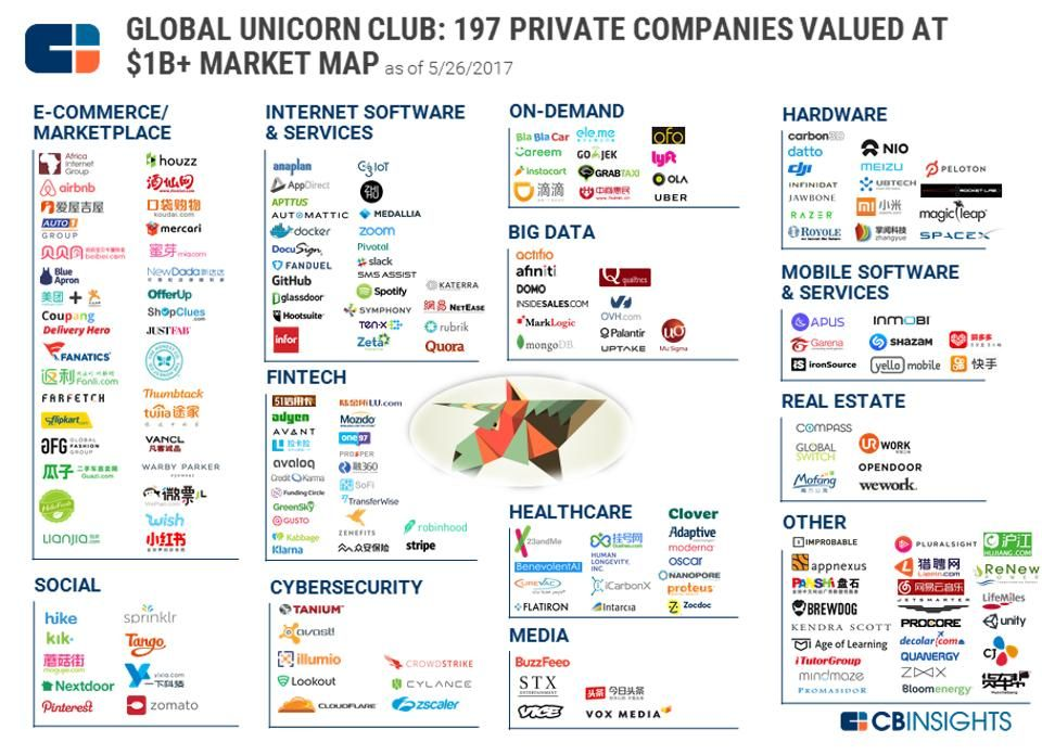 These 197 Tech Companies Are The World S Most Valuable Unicorns Startup Marketing Unicorn Companies Private Company