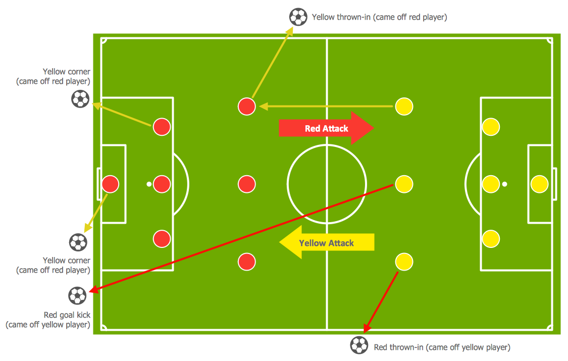 Soccer Solution Conceptdraw Com Football Tactics Soccer Football