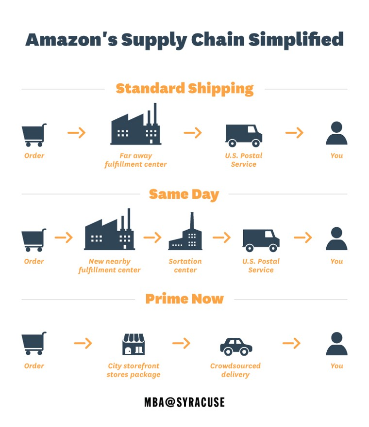 One Day Shipping Could Add Over 50 Billion To Amazon S Top Line The Motley Fool The Motley Fool One Day Revenue Growth