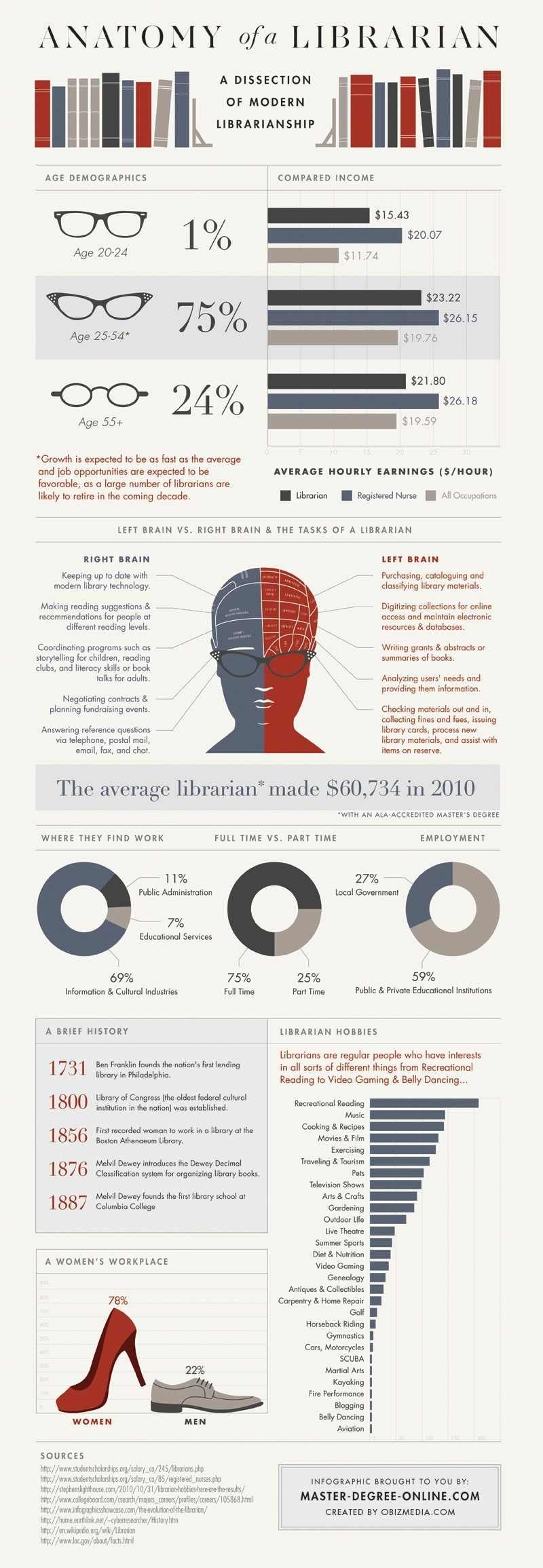 Anatomy of a Librarian.Ever wonder what types of things a librarian ...