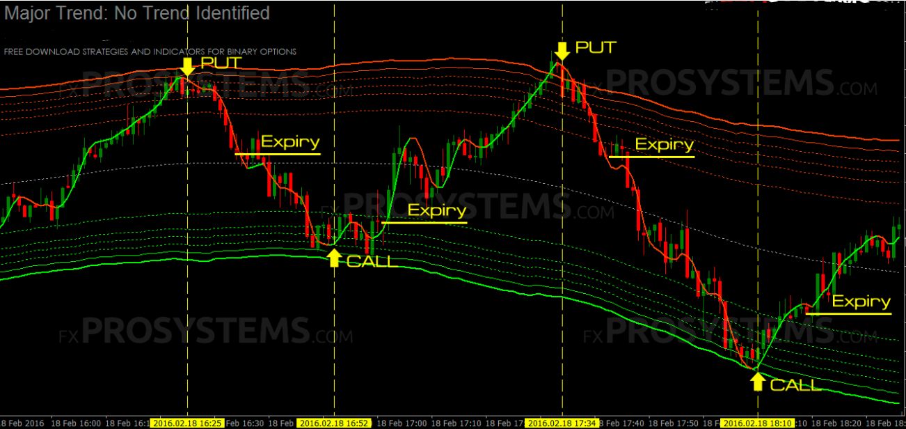 Binary options trend strategy