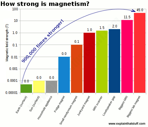 Bar chart comparing the strength in tesla of ten everyday magnets