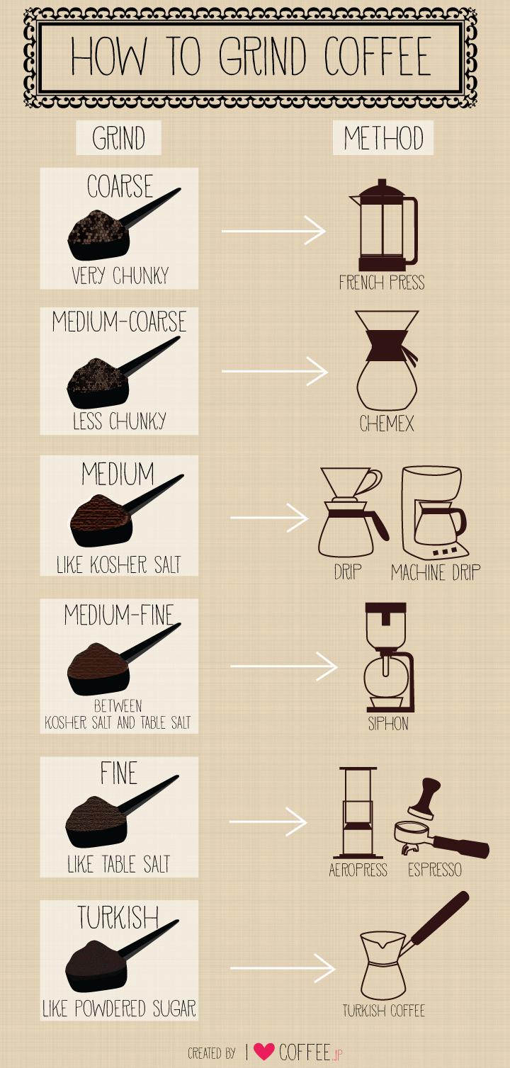 How to grind coffee I Love Coffee Grinding coffee