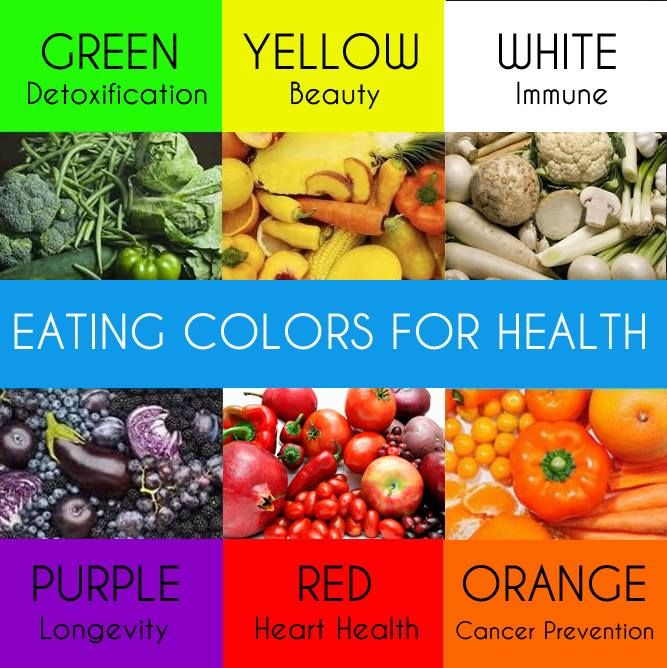 Eating Colors For Health