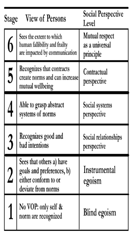 Kohlberg's 6 Stages of Moral Development | kohlberg s six stages ...